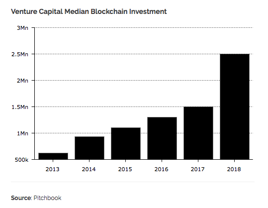 investissements-blockchain-ico